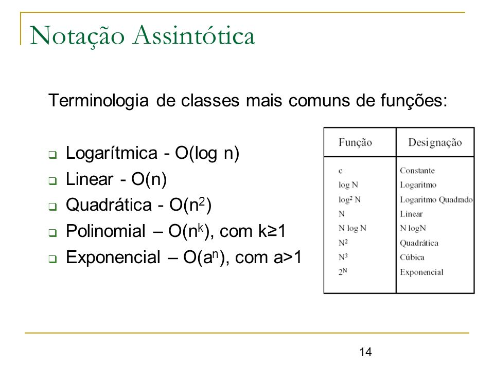 Notação Assintótica Terminologia de classes mais comuns de funções: