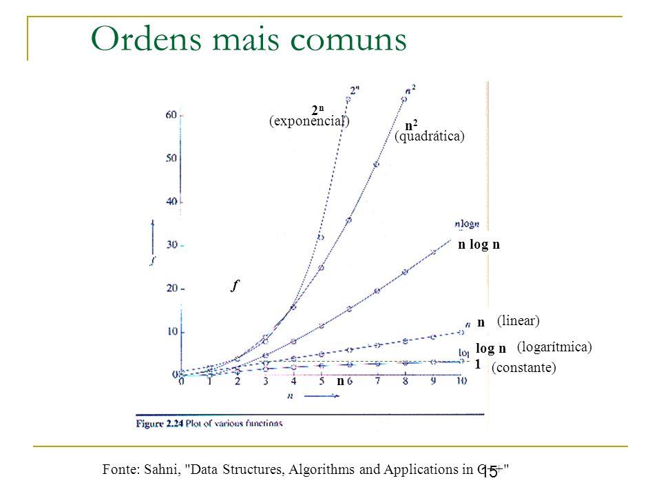 Ordens mais comuns 2n (exponencial) n2 (quadrática) n log n f n