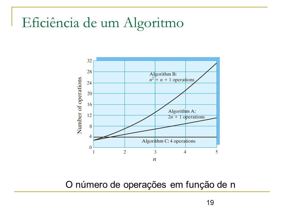 Eficiência de um Algoritmo