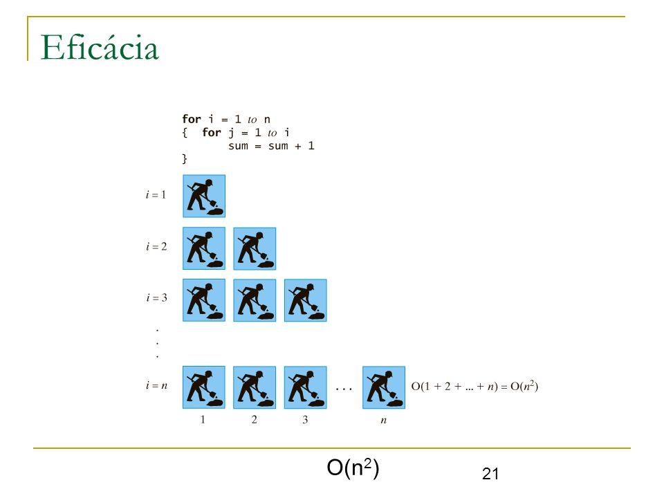 Eficácia O(n2)
