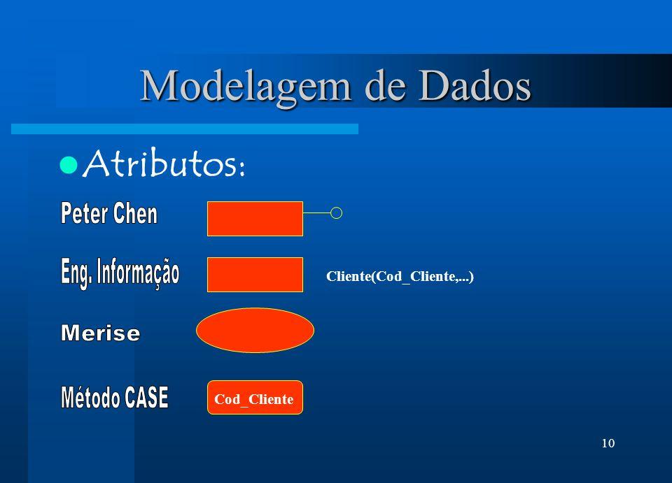 Modelagem de Dados Atributos: Peter Chen Eng. Informação Merise
