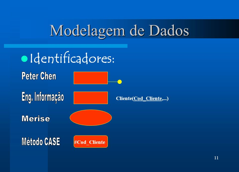 Modelagem de Dados Identificadores: Peter Chen Eng. Informação Merise