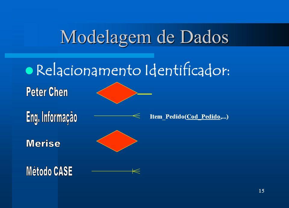 Modelagem de Dados Relacionamento Identificador: Peter Chen