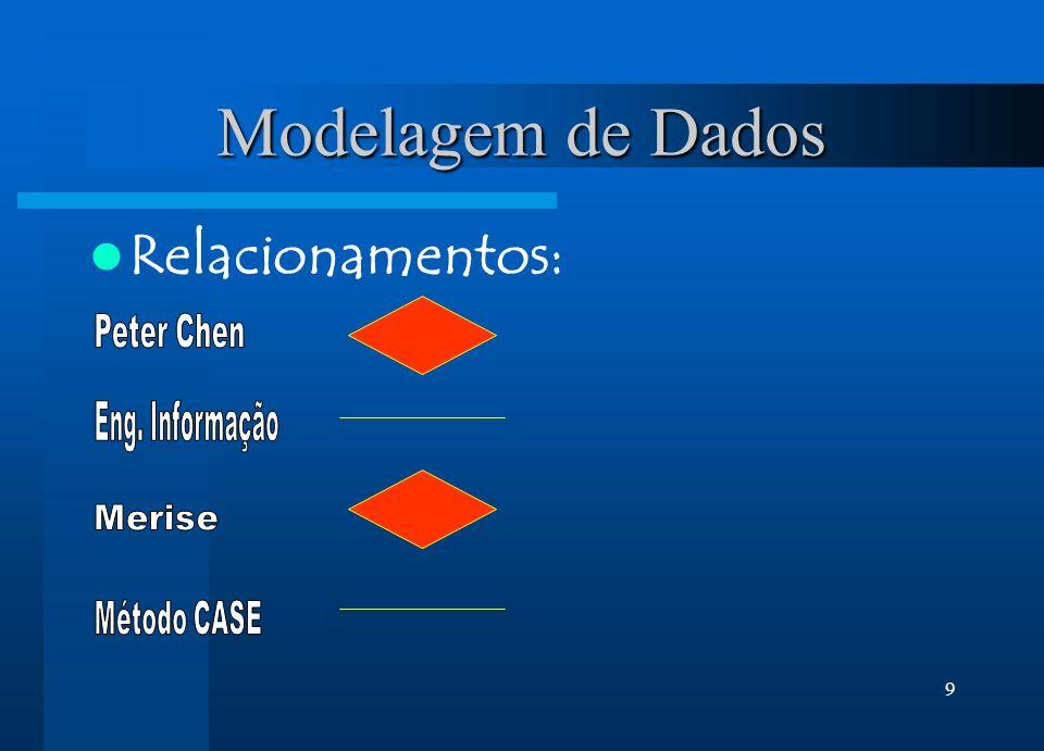 Modelagem de Dados Relacionamentos: Peter Chen Eng. Informação Merise