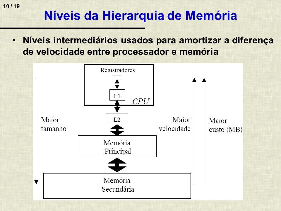 Níveis da Hierarquia de Memória