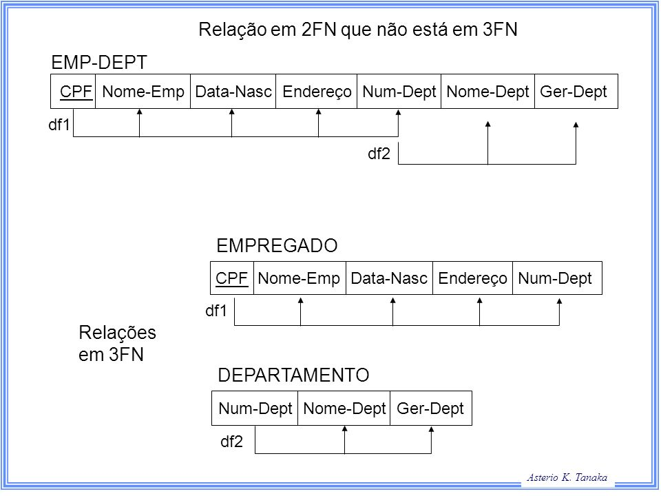Relação em 2FN que não está em 3FN