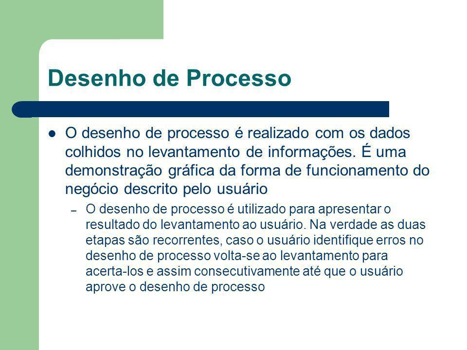 Desenho de Processo