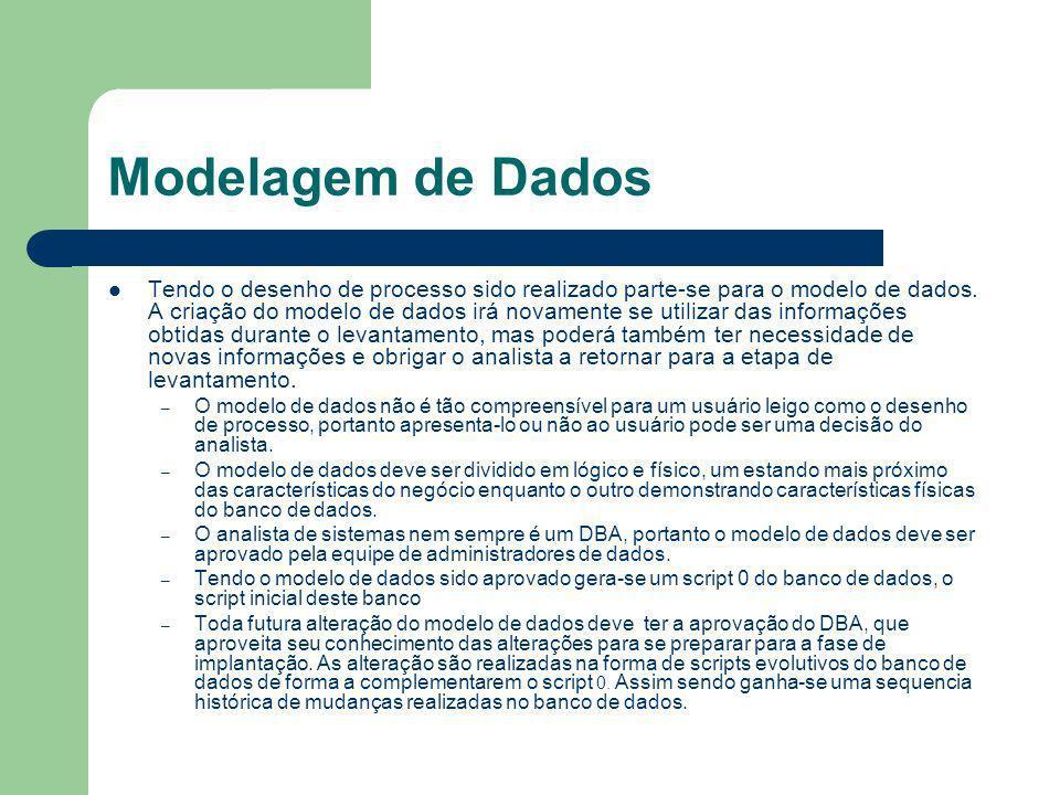 Modelagem de Dados