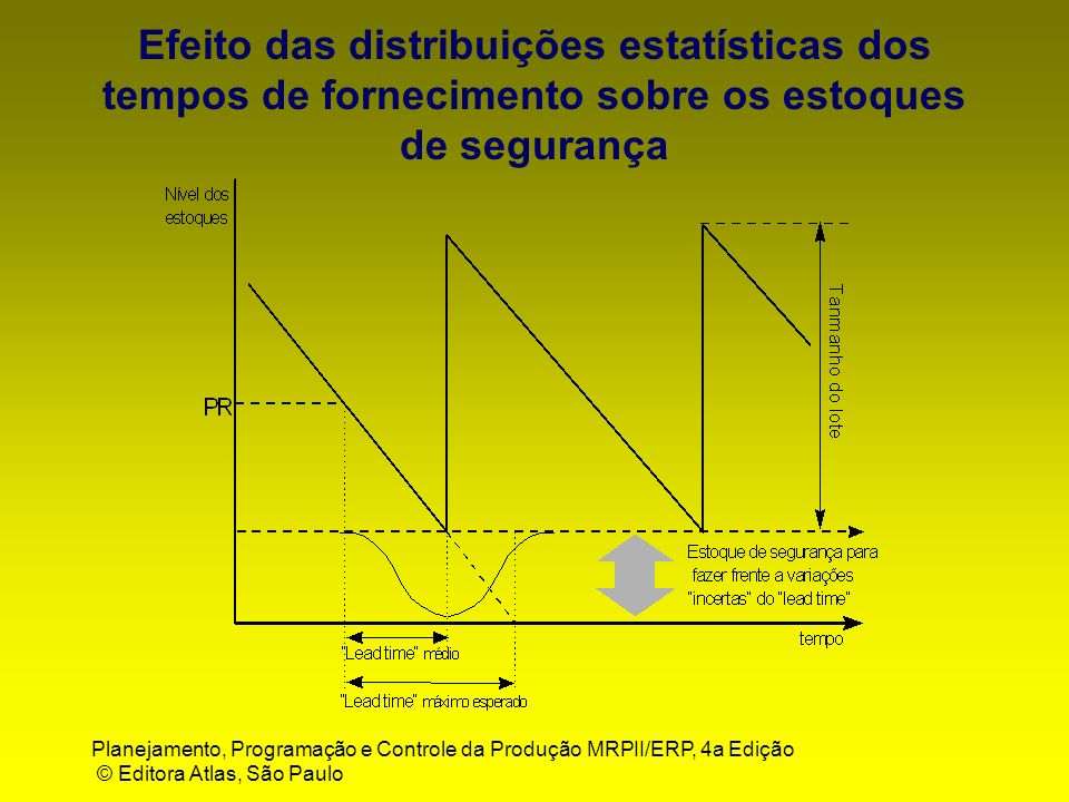 Efeito das distribuições estatísticas dos tempos de fornecimento sobre os estoques de segurança