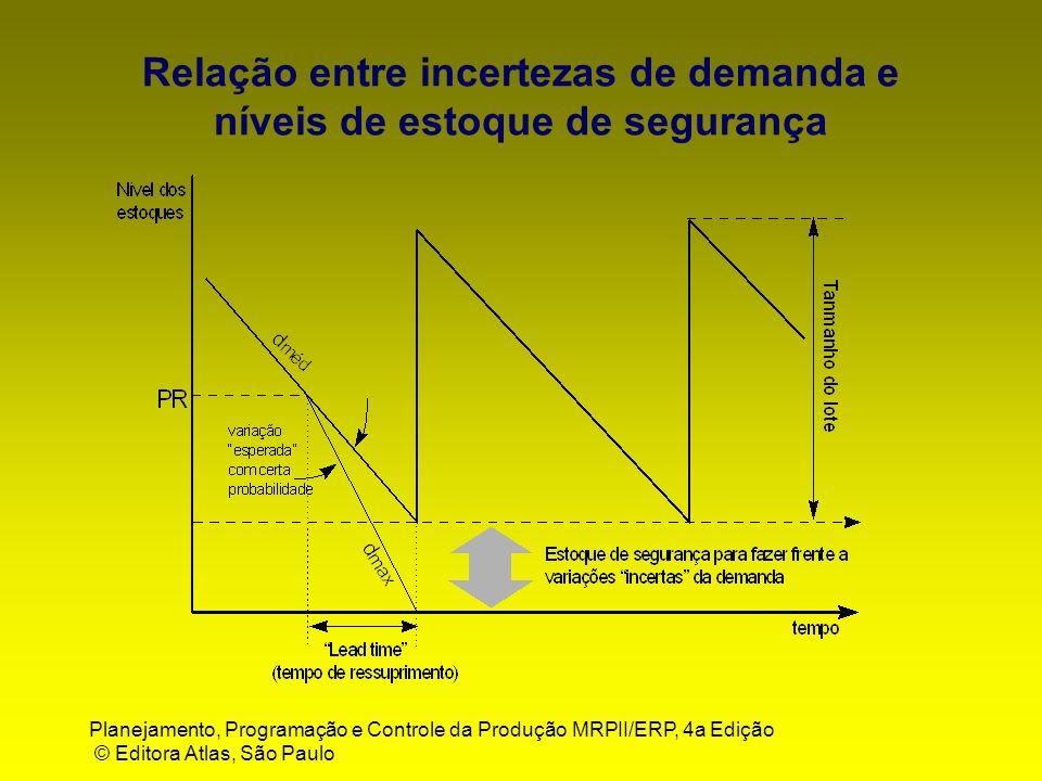 Relação entre incertezas de demanda e níveis de estoque de segurança