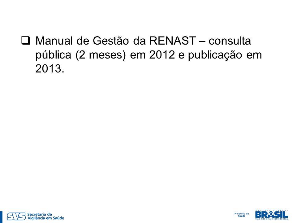 Manual de Gestão da RENAST – consulta pública (2 meses) em 2012 e publicação em 2013.