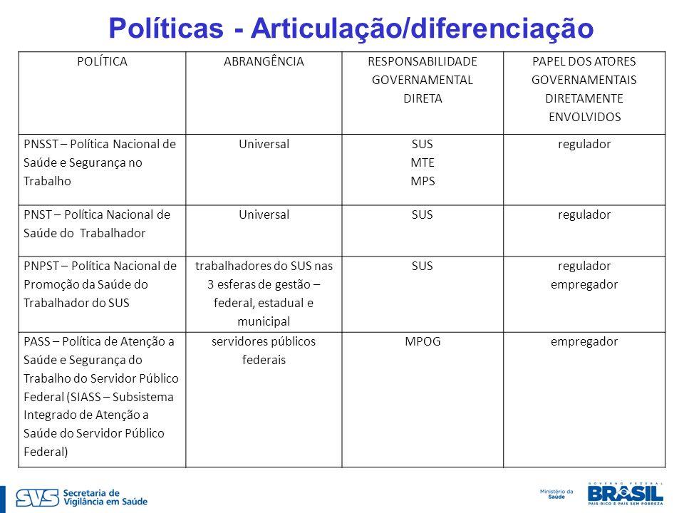 Políticas - Articulação/diferenciação