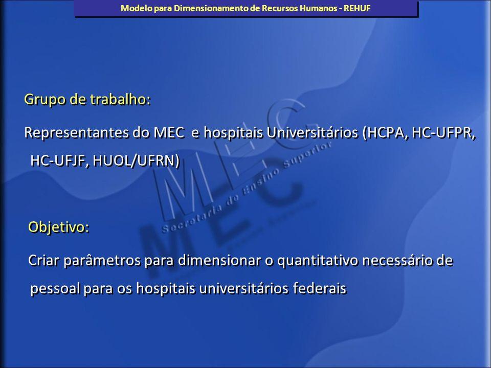 Modelo para Dimensionamento de Recursos Humanos - REHUF