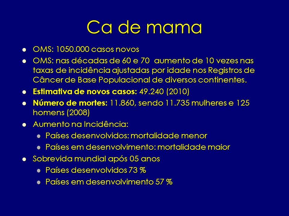 Ca de mama OMS: 1050.000 casos novos