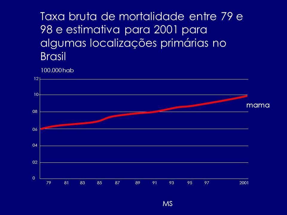 Taxa bruta de mortalidade entre 79 e 98 e estimativa para 2001 para algumas localizações primárias no Brasil