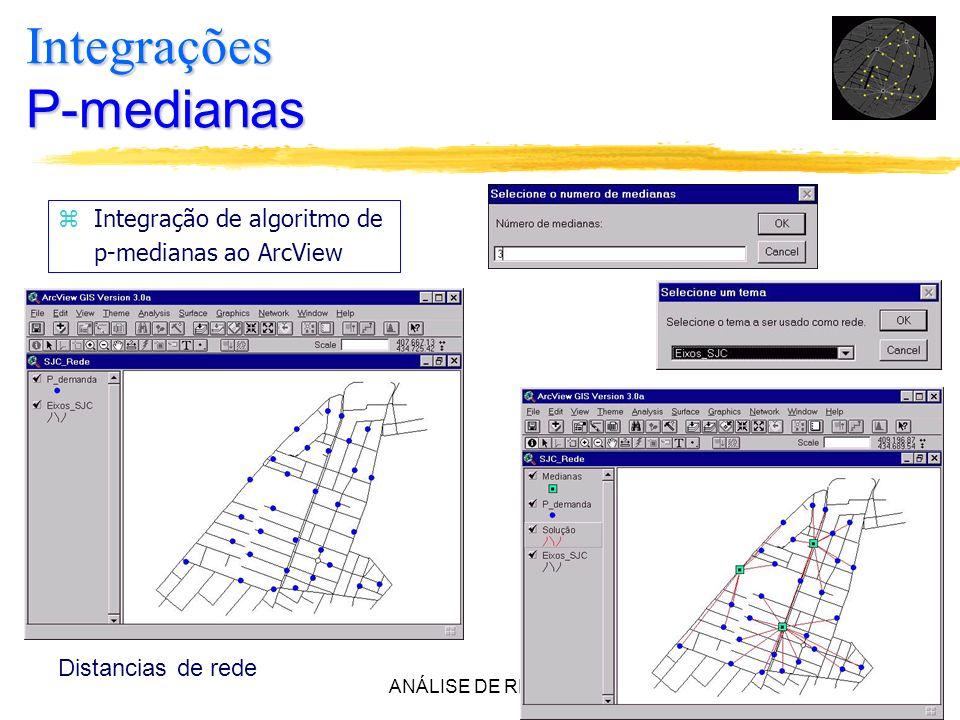 Integrações P-medianas