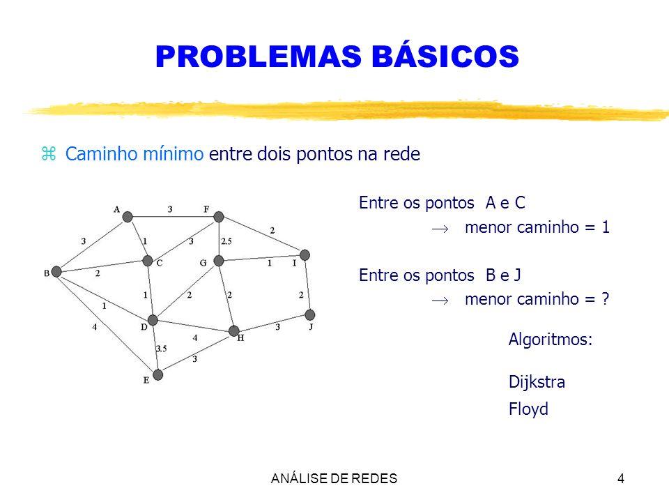PROBLEMAS BÁSICOS Algoritmos: Dijkstra