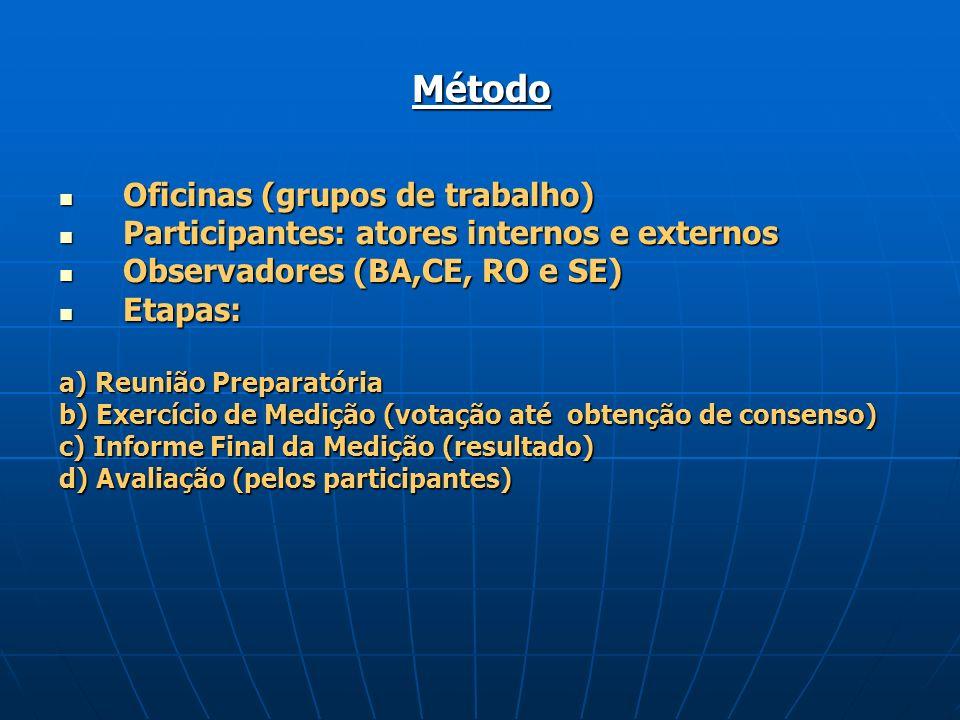 Método Oficinas (grupos de trabalho)