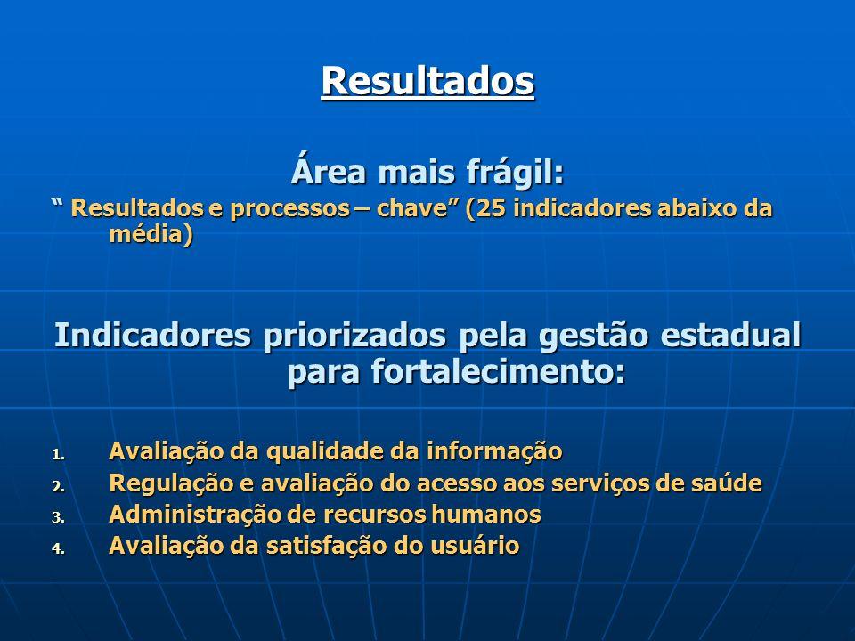 Indicadores priorizados pela gestão estadual para fortalecimento: