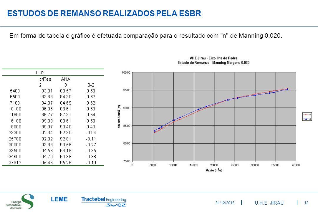 Estudos de Remanso Realizados pela ESBR
