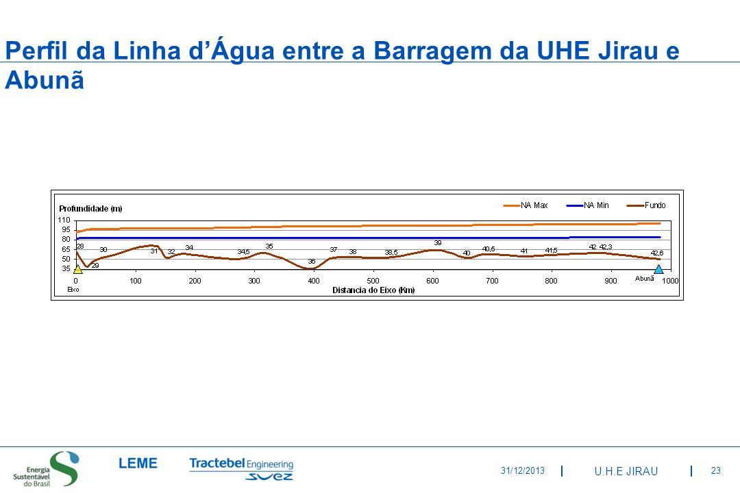Perfil da Linha d'Água entre a Barragem da UHE Jirau e Abunã