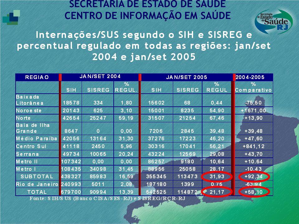SECRETARIA DE ESTADO DE SAÚDE CENTRO DE INFORMAÇÃO EM SAÚDE