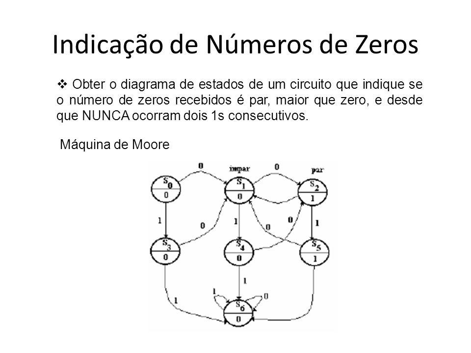 Indicação de Números de Zeros
