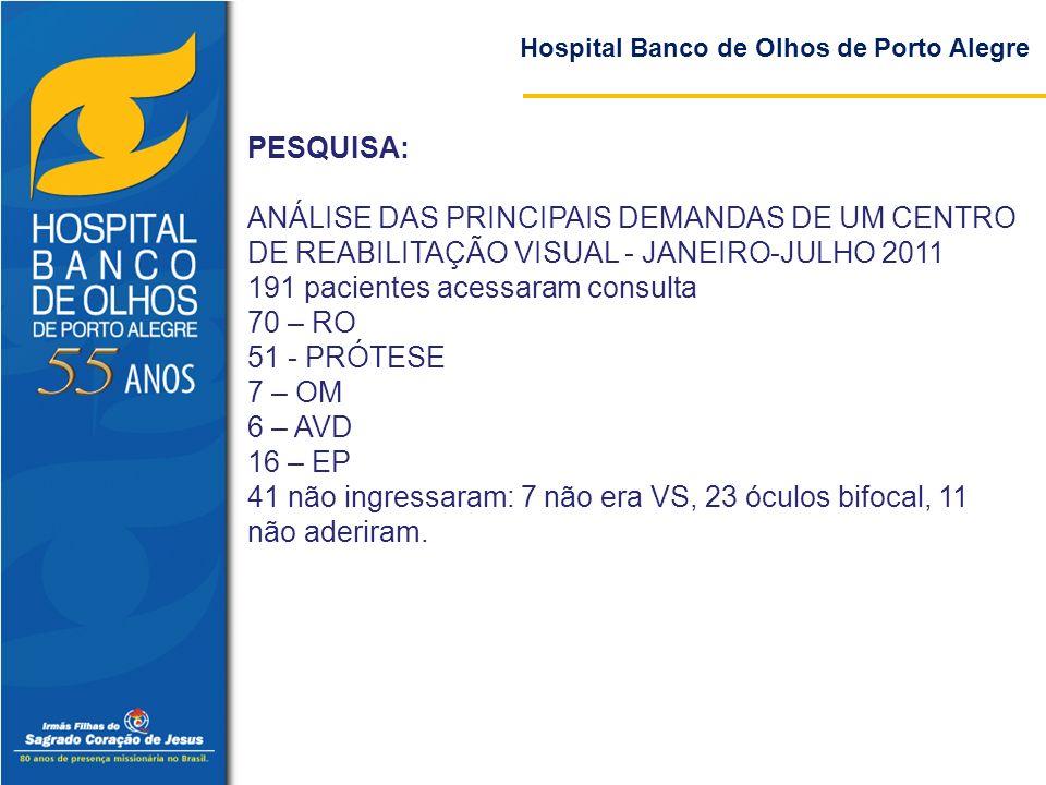 191 pacientes acessaram consulta 70 – RO 51 - PRÓTESE 7 – OM 6 – AVD