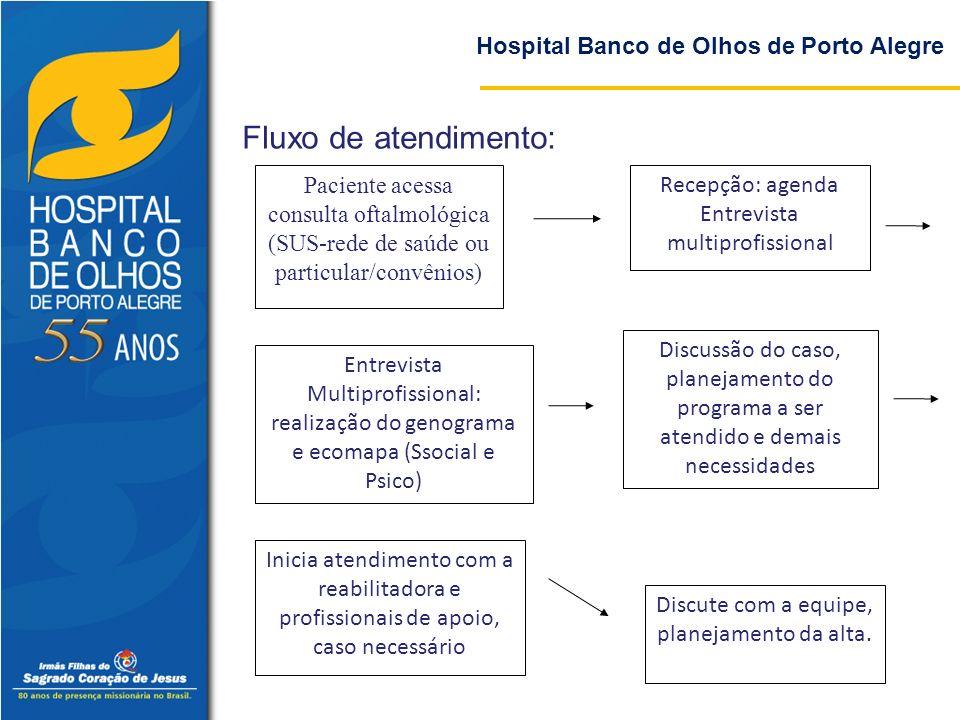 Fluxo de atendimento: Hospital Banco de Olhos de Porto Alegre