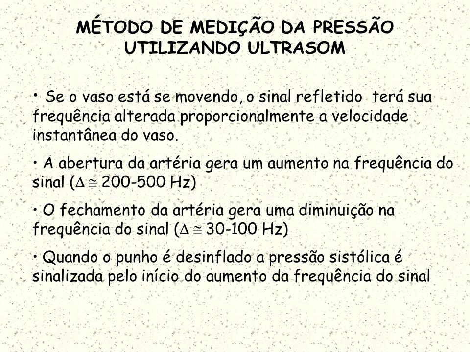 MÉTODO DE MEDIÇÃO DA PRESSÃO UTILIZANDO ULTRASOM