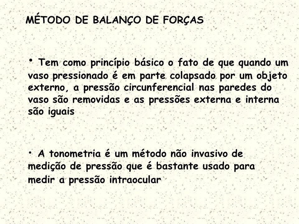 MÉTODO DE BALANÇO DE FORÇAS