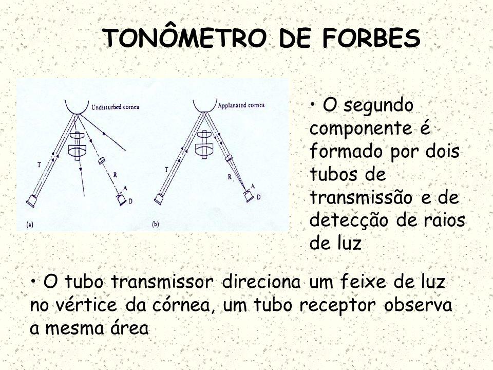 TONÔMETRO DE FORBES O segundo componente é formado por dois tubos de transmissão e de detecção de raios de luz.