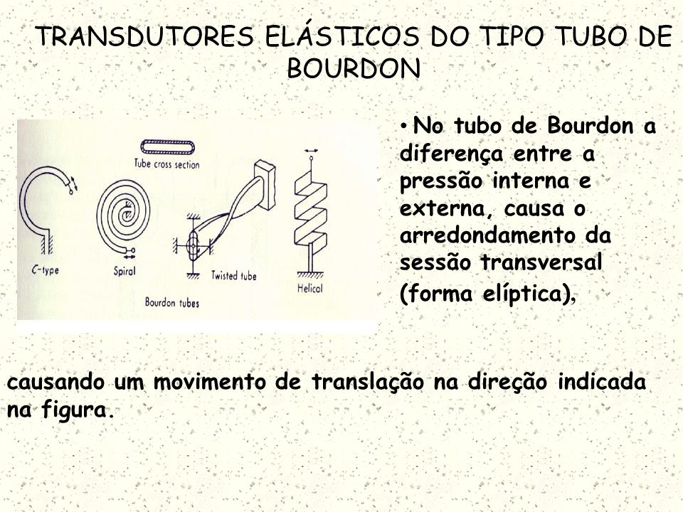 TRANSDUTORES ELÁSTICOS DO TIPO TUBO DE BOURDON