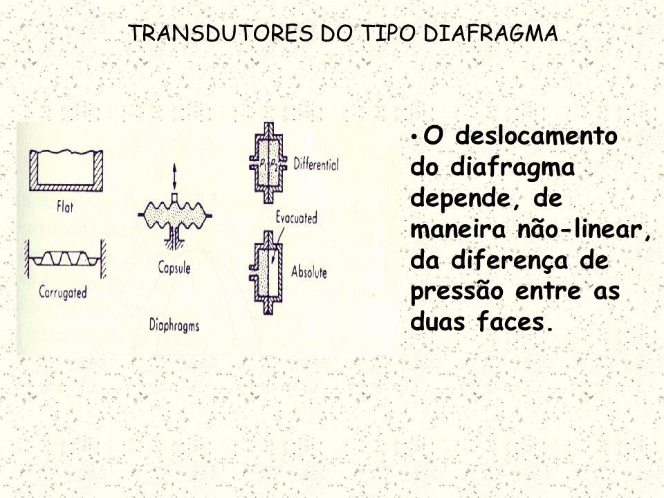 TRANSDUTORES DO TIPO DIAFRAGMA