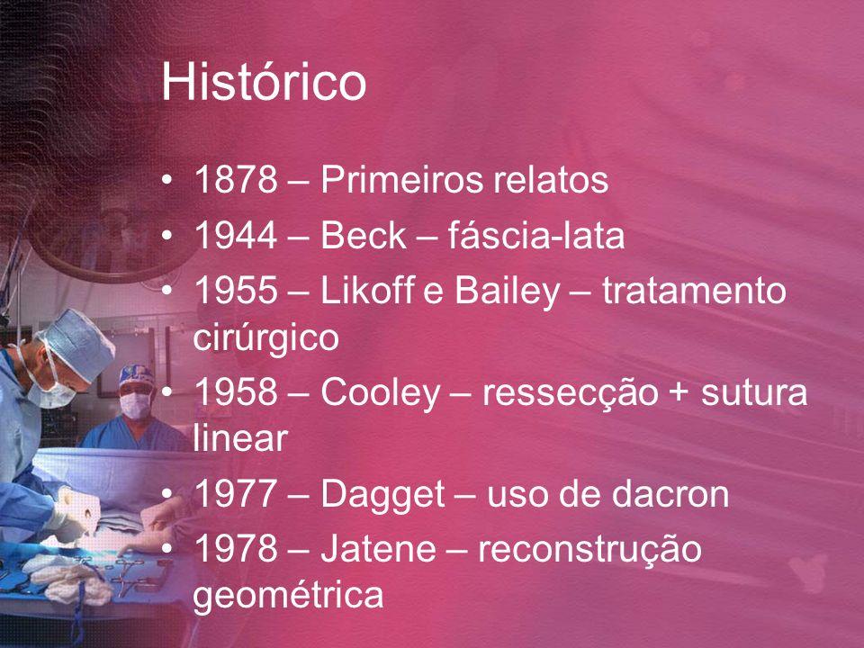 Histórico 1878 – Primeiros relatos 1944 – Beck – fáscia-lata