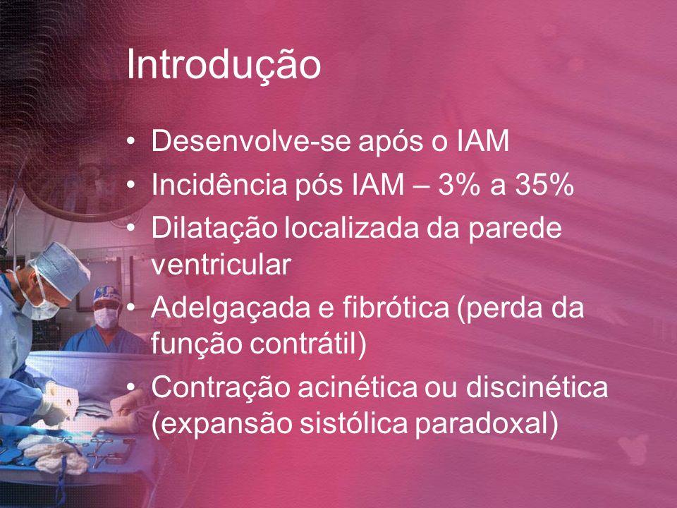 Introdução Desenvolve-se após o IAM Incidência pós IAM – 3% a 35%