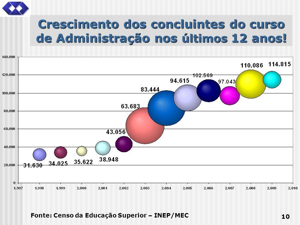 Crescimento dos concluintes do curso de Administração nos últimos 12 anos!