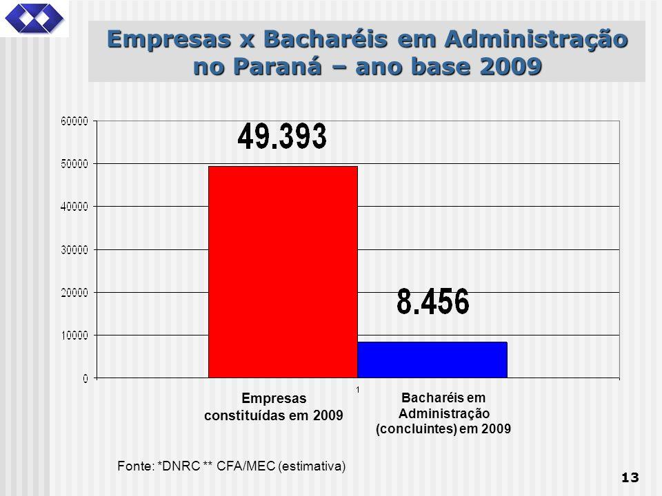 Empresas x Bacharéis em Administração no Paraná – ano base 2009