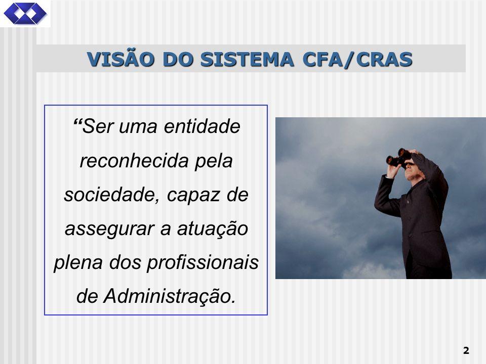 VISÃO DO SISTEMA CFA/CRAS
