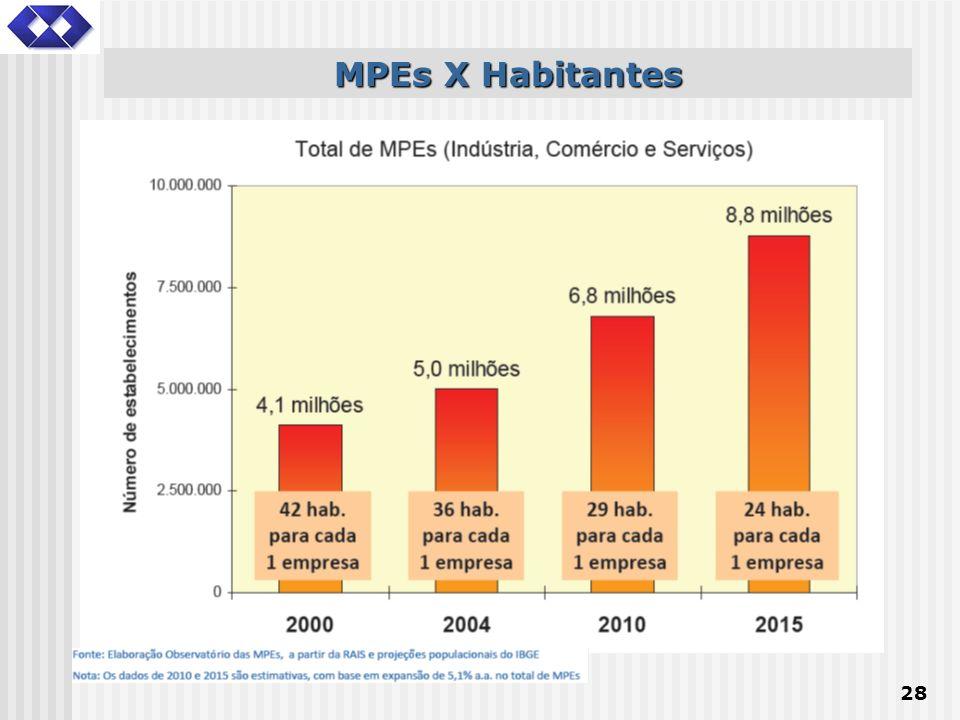 MPEs X Habitantes