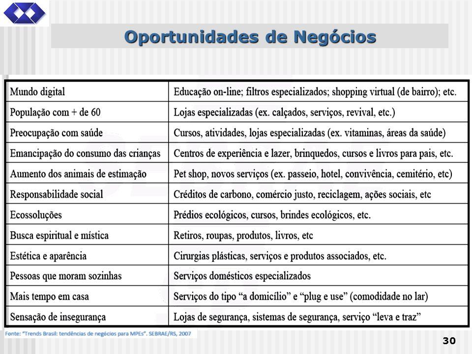 Oportunidades de Negócios