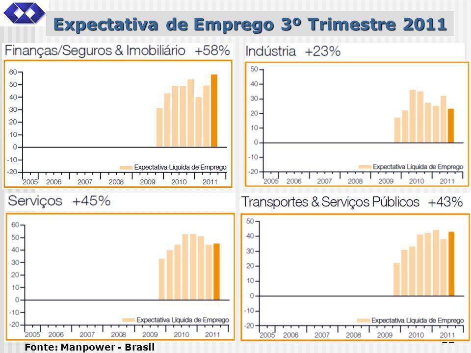 Expectativa de Emprego 3º Trimestre 2011