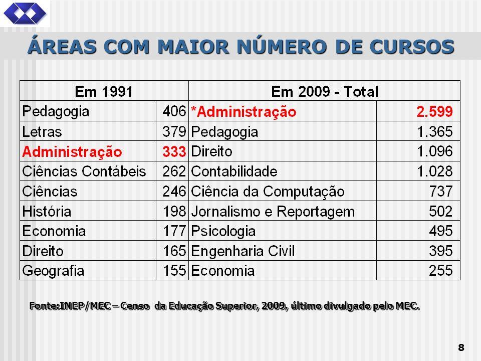 ÁREAS COM MAIOR NÚMERO DE CURSOS