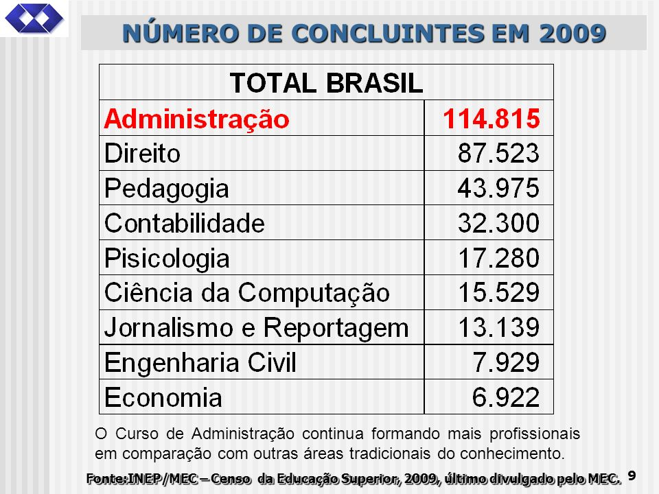 NÚMERO DE CONCLUINTES EM 2009