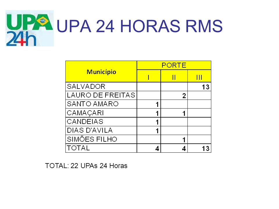 UPA 24 HORAS RMS TOTAL: 22 UPAs 24 Horas
