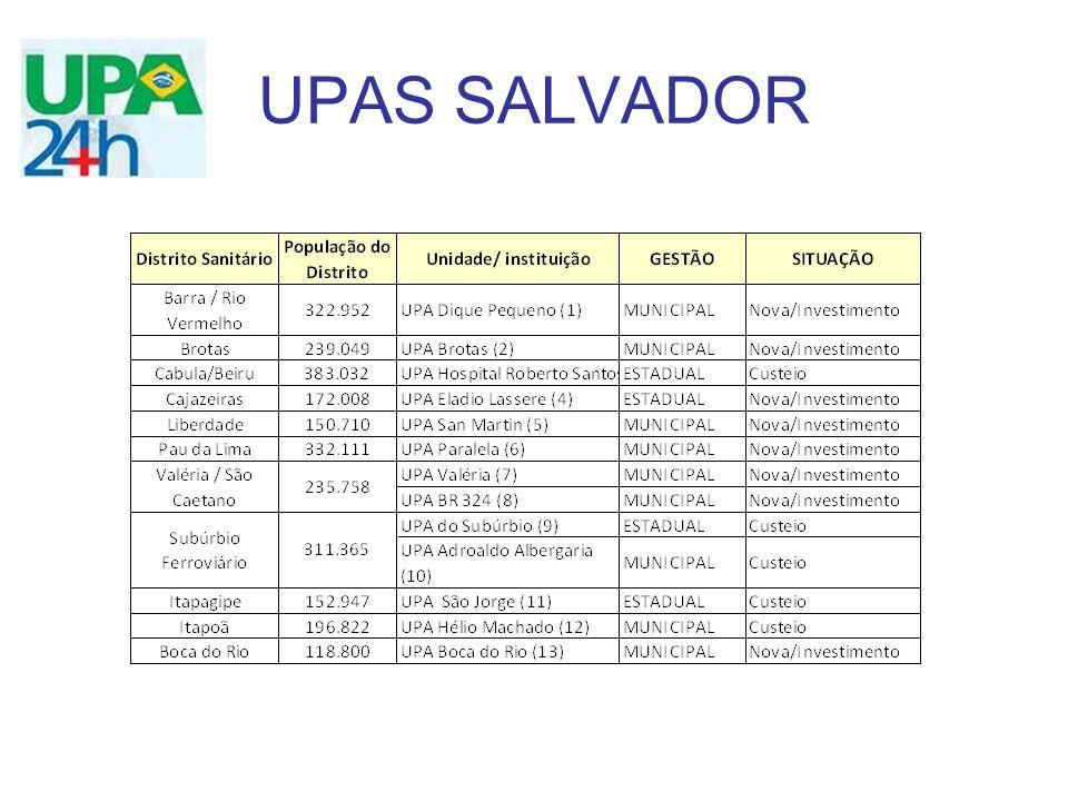 UPAS SALVADOR