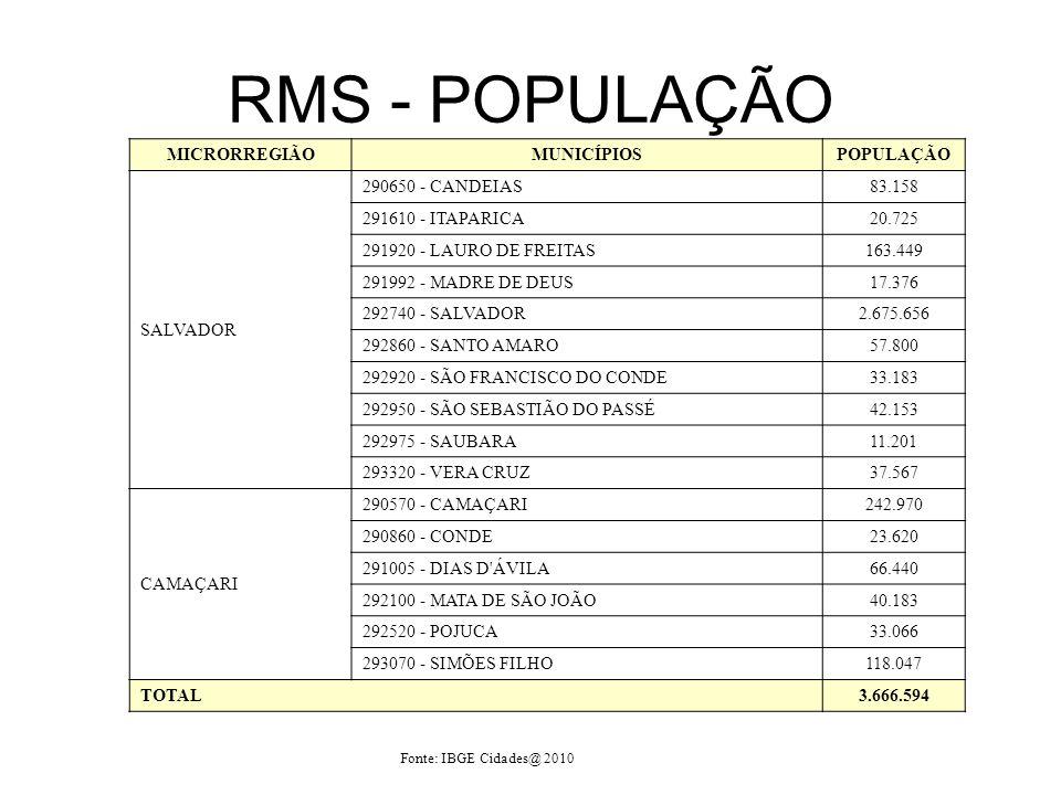 RMS - POPULAÇÃO MICRORREGIÃO MUNICÍPIOS POPULAÇÃO SALVADOR