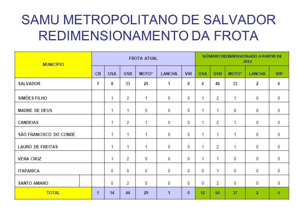 SAMU METROPOLITANO DE SALVADOR REDIMENSIONAMENTO DA FROTA