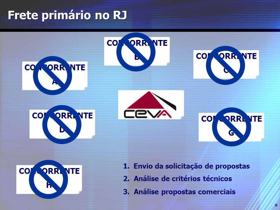 Frete primário no RJ CONCORRENTE B CONCORRENTE C CONCORRENTE A