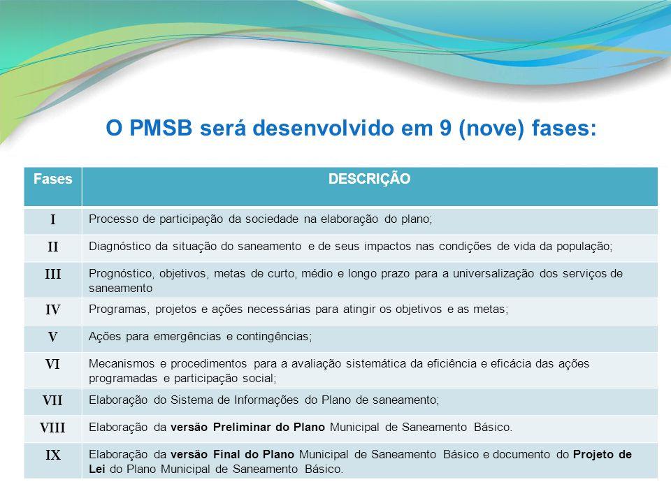 O PMSB será desenvolvido em 9 (nove) fases: